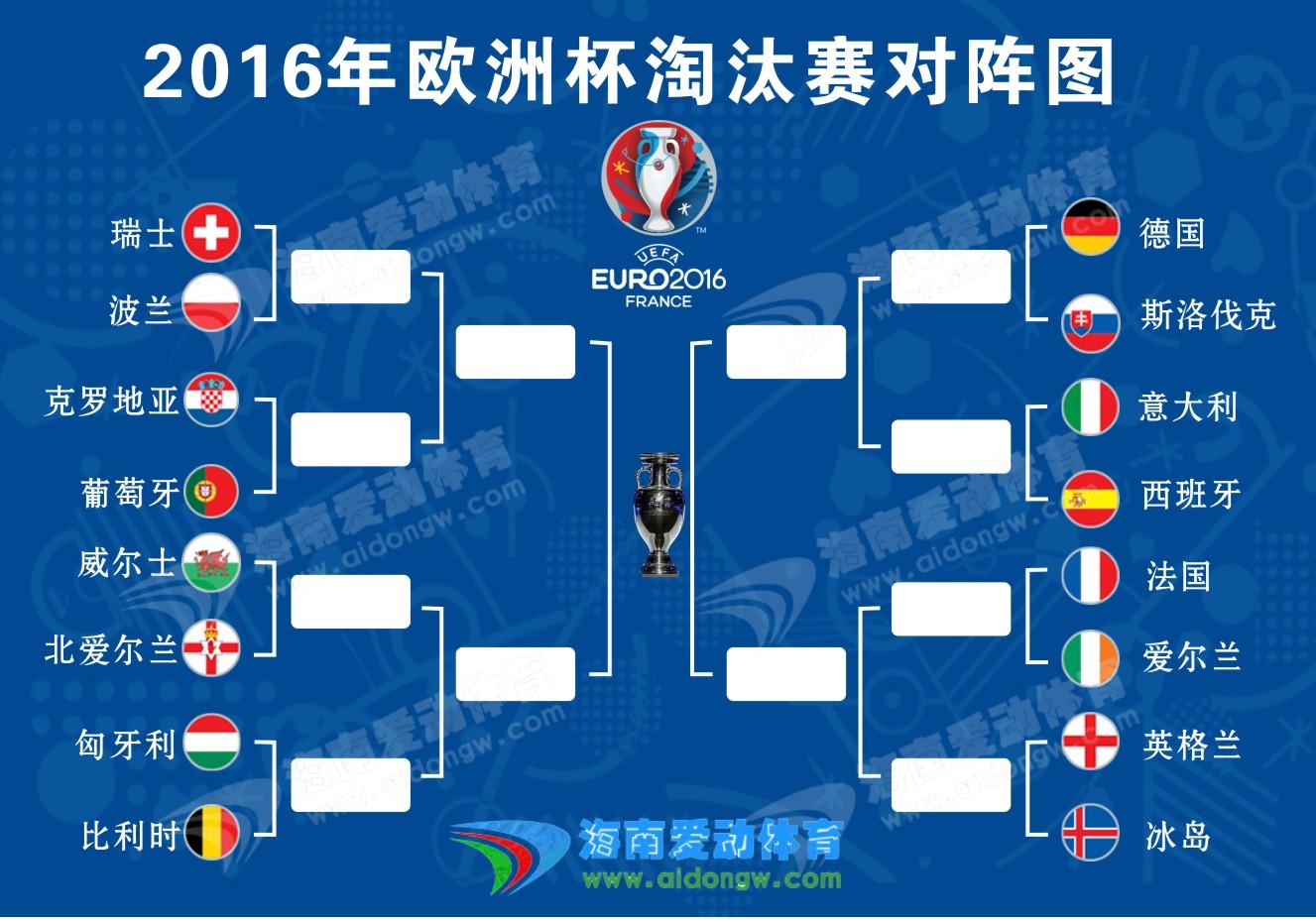 【欧洲杯】16强淘汰赛对阵一览表 你最看好哪个队夺冠