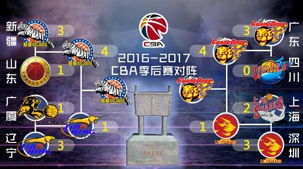 投票   广东、新疆会师CBA总决赛 谁将夺走总冠军?
