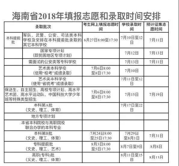 @海南体育高考生 7月6日起可网上填报志愿!