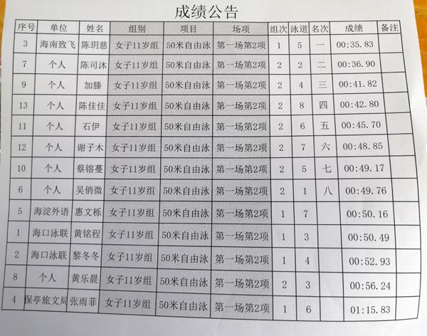 2019年海南省青少年U系列游泳公开赛 10-12岁组成绩公布