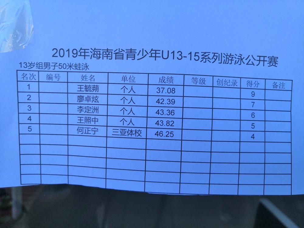 海南省青少年U系列游泳公开赛13-15岁组成绩公布