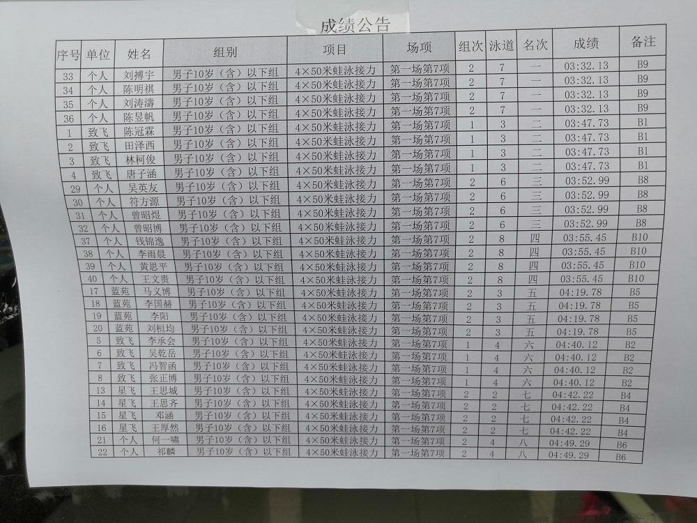 海南省青少年U系列游泳公开赛16-17岁组成绩公布