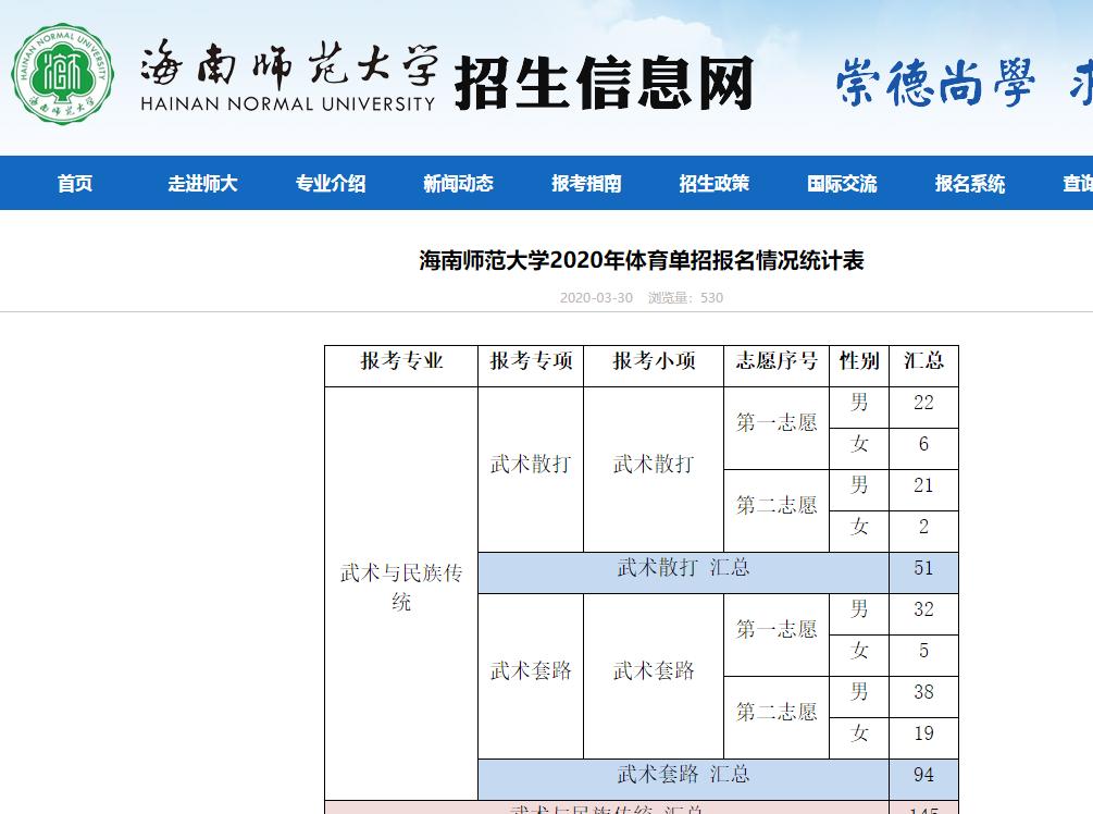 海师大体育单招报名统计公示 快来看看你报考科目是否热门