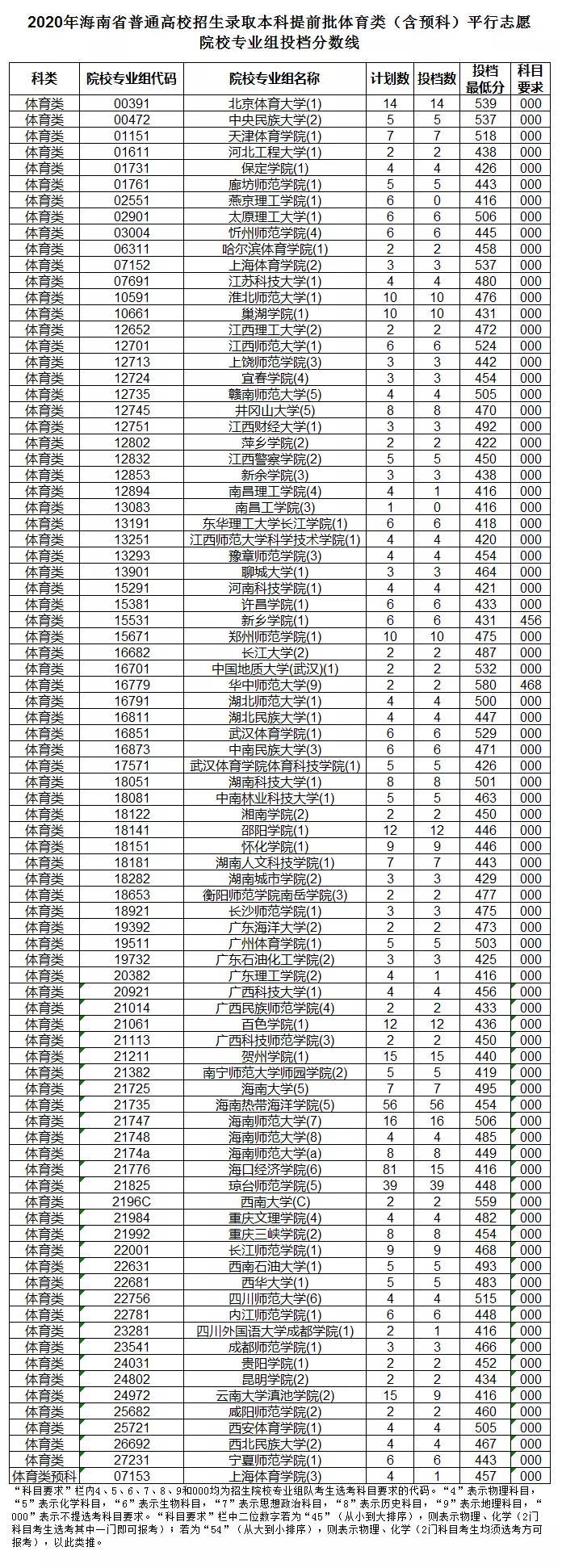 biwei必威体育备用网站普通高校招生录取本科提前批体育类(含预科)院校投档分数线出来了~
